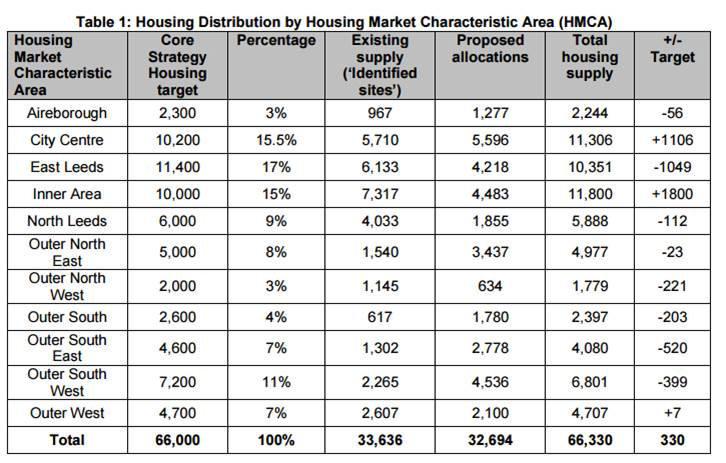 Housing Market By Housing Characteristics