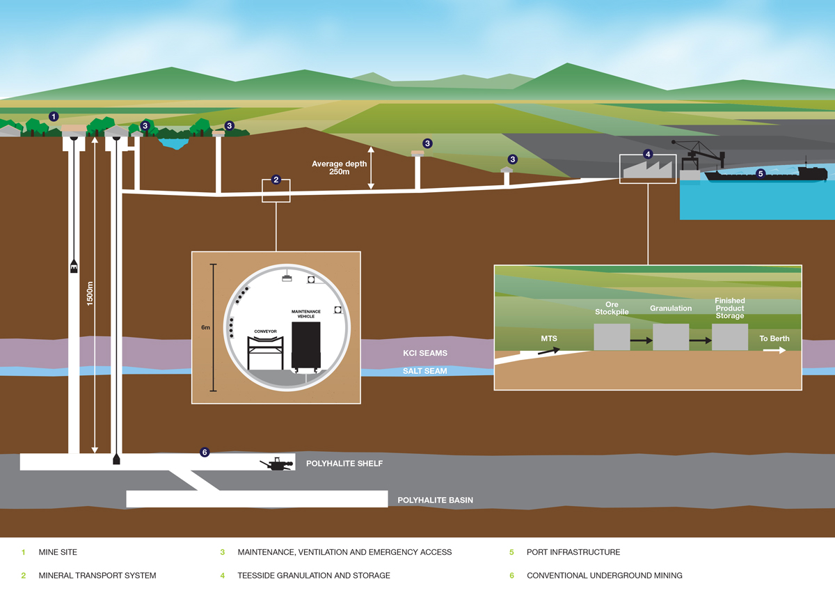 York Potash Project Overview